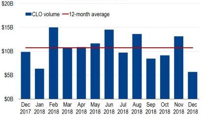 Chart 4: Monthly CLO Volume