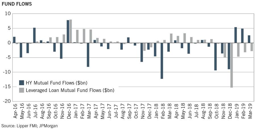 Newfleet Fund Flows