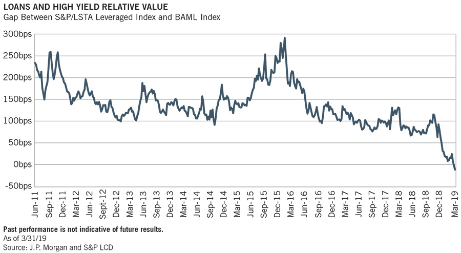 Image_Loans and High Yield Relative Value