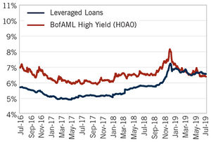 Image: YTM – Loans vs. Bonds